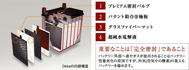 DEKAの内部構造