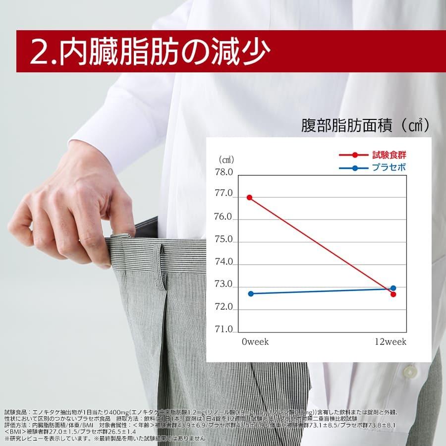 機能性表示その2 内臓脂肪の減少