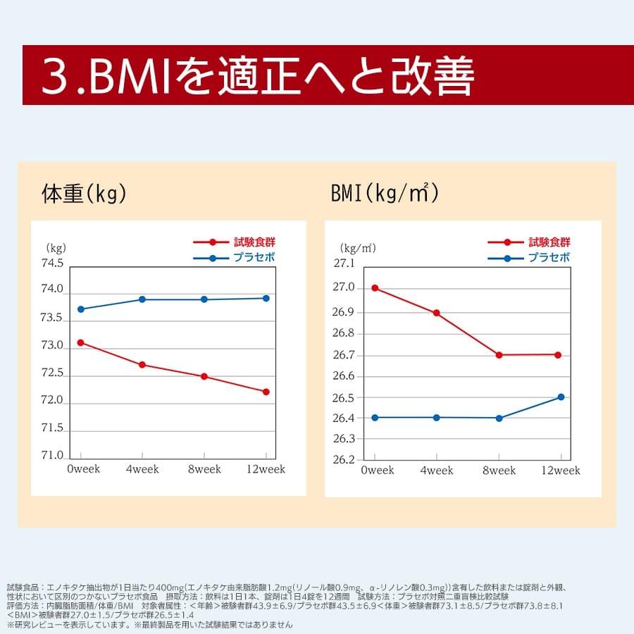 機能性表示その3 BMIを適正へ改善
