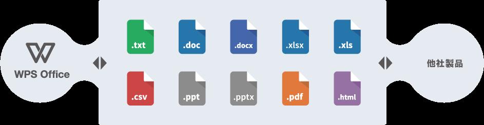 Microsoft Office拡張子との互換性