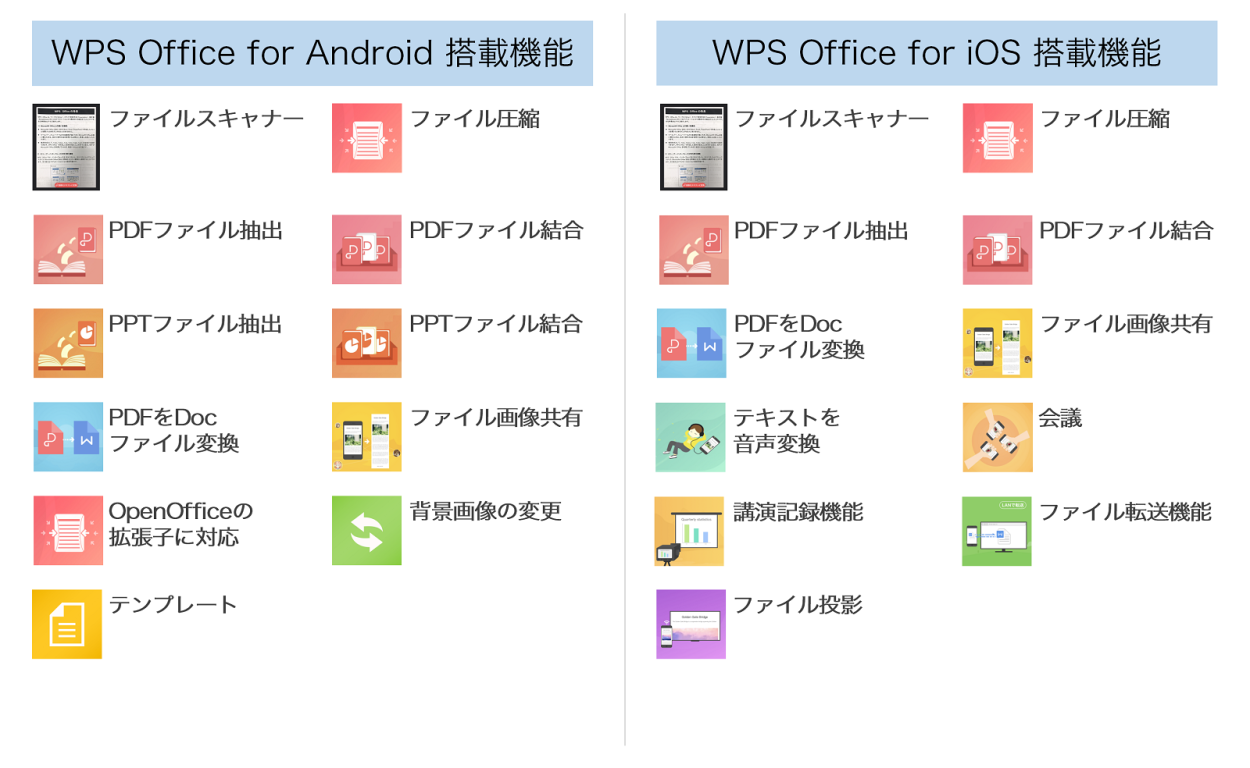 WPS Office for Mobile搭載機能