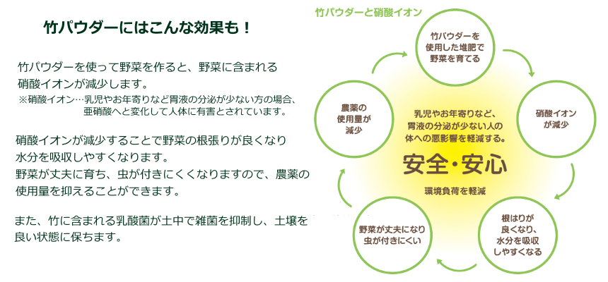 竹パウダーと硝酸イオン