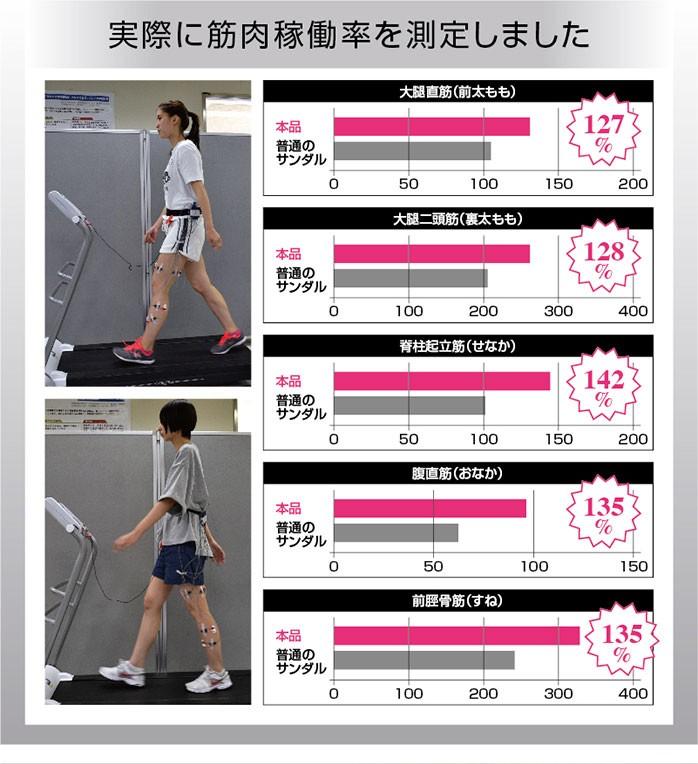 ダイエットスリッパ 体幹筋シェイプスリムサンダル 体幹トレーニング スリッパ ダイエットサンダル レディース シェイプアップサンダル