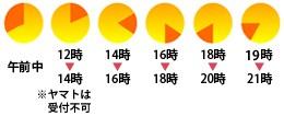 時間帯指定:午前中・12時〜14時・14時〜16時・16時〜18時・18時〜20時・20時〜21時