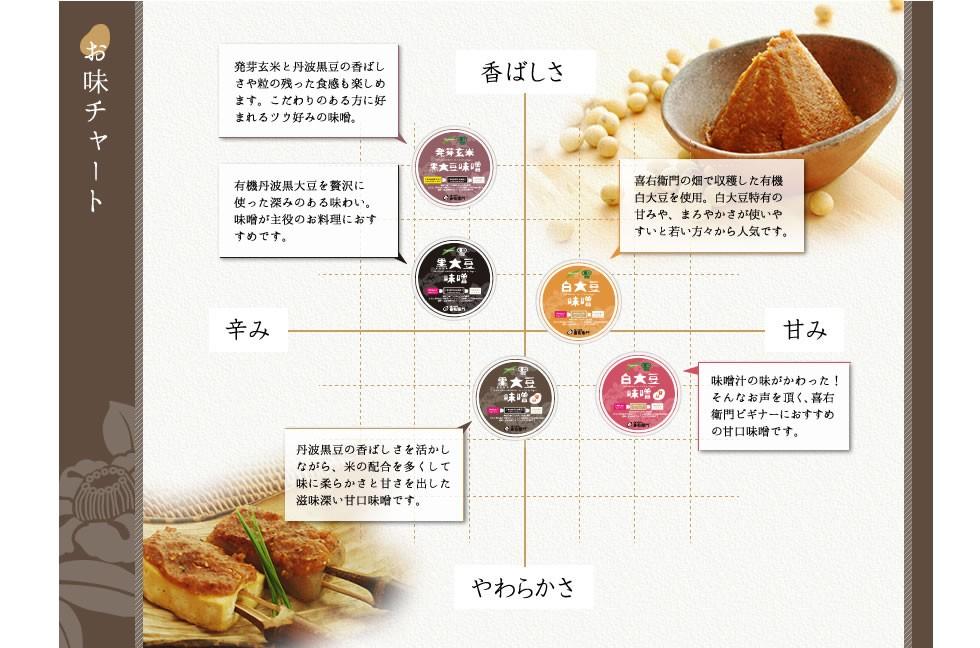 有機の味噌 お味チャートです。黒大豆と白大豆の違い、有機米と有機発芽玄米の違い、塩分の量で仕上がる味噌の味わいがことなります。