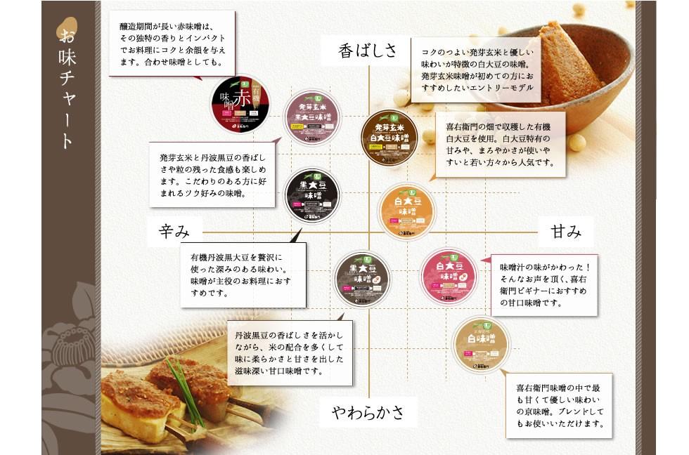 有機味噌 京都の山間で有機農法で栽培した有機米や有機大豆をつかった有機米味噌。味別チャート表。