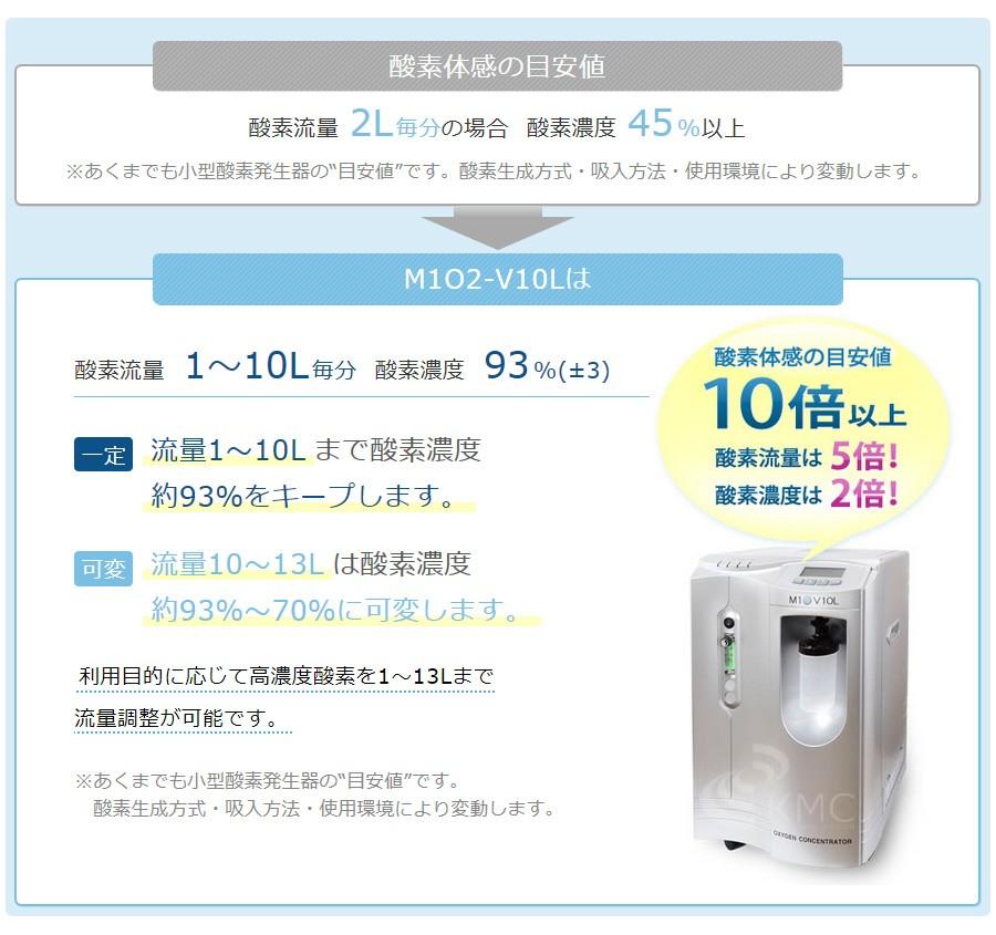M1O2-V10L は酸素流量最大5L毎分、酸素濃度93%(±3%)。最低体感基準値の約5倍