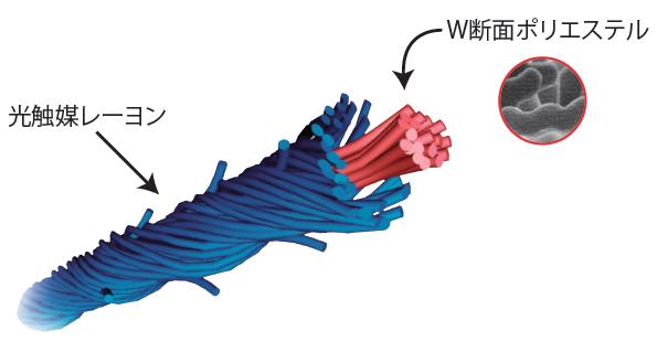 シャインクールの糸構造