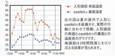 左の図は夏の屋外で人形にcoolbitを装着させ、実際の行動に合わせて移動、人形頭部の表面とcoolbitの裏面との温度差のグラフです。後頭部は3時間程度にわたり冷える効果が見られます。