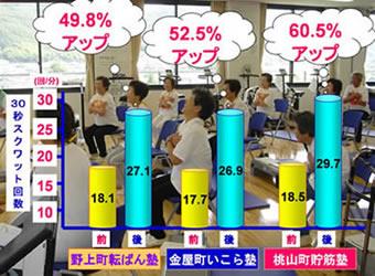 「シニアエクササイズ」実施後の体力アップの例(スクワット)