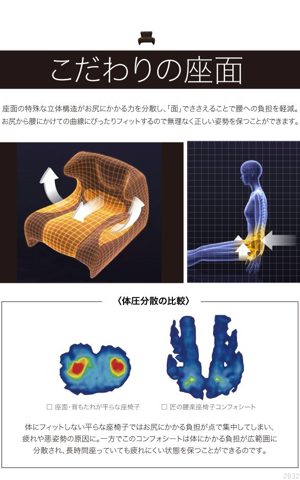 こだわりの座面。座面の特殊な立体構造がお尻にかかる力を分散し、面で支えることで腰への負担を軽減。お尻から腰にかけての曲線にピッタリフィットするので無理なく正しい姿勢を保つことができます。体圧分散の比較。座面・背もたれが平らな座椅子。匠の腰楽座椅子コンフォシート。体にフィットしない平らな座椅子ではお尻にかかる負担が点で集中してしまい、疲れや悪姿勢の原因に。一方でこのコンフォシートは体にかかる負担が広範囲に分散され、長時間座っていても疲れにくい状態を保つことができるのです
