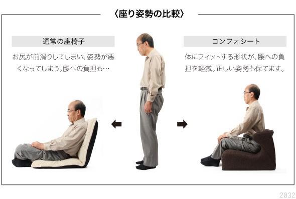 座り姿勢の比較。通常の座椅子、お尻が前すべりしてしまい、姿勢が悪くなってしまう。腰への負担も。コンフォシート体にフィットする形状が、腰への負担を軽減。正しい姿勢も保てます