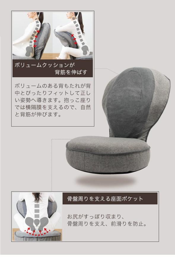 背筋がGUUUN! 美姿勢座椅子 プレミアム 機能説明