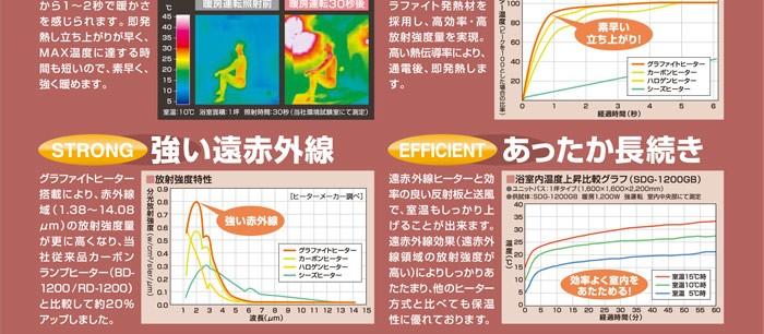 高須産業 SDG-1200GB 浴室暖房機 グラファイトeヒーター採用