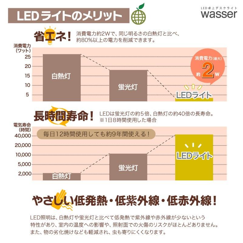 wasser18 LEDデスクライト 電気スタンド 調光 学習用