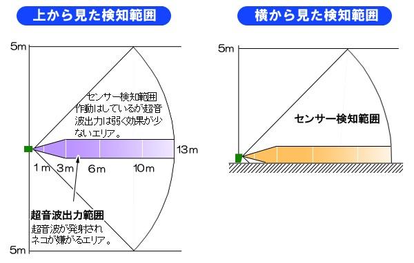 ソーラー式キャット逃げら〜の検知範囲