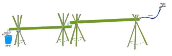 そうめん流し竹セットの完成イメージ