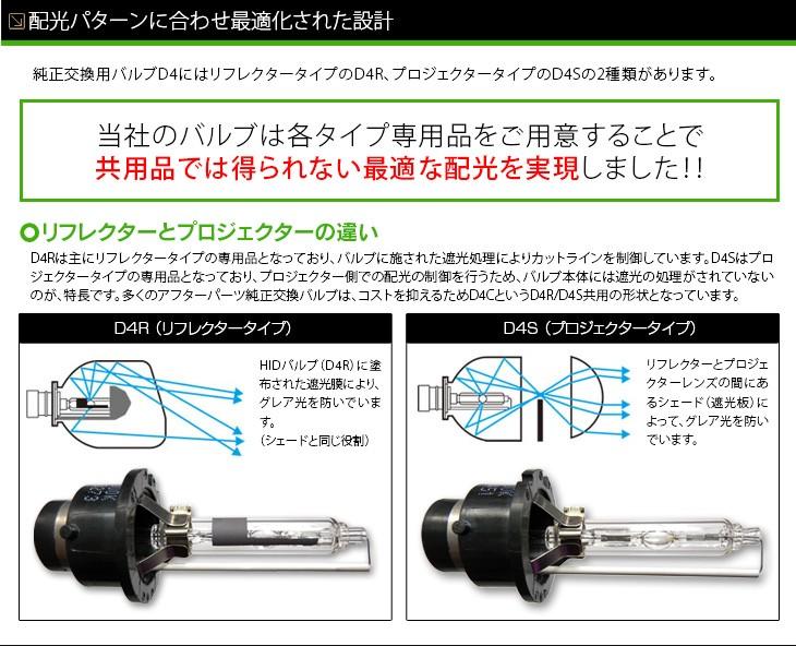 純正HID交換用バルブ リフレクター ブロジェクター