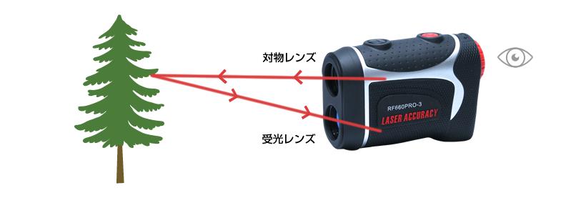 レーザーアキュラシーPINPOINT660は、安全なレーザー光線を使用して目標物までの距離を測定します。