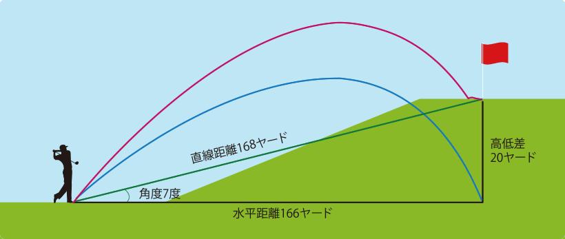 レーザーアキュラシーPINPOINT660は直線距離・水平距離・角度・高低差の実数値を計測表示します