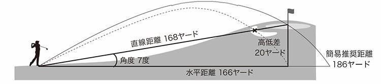 レーザーアキュラシーPINPOINT L1100は起伏の多い日本のゴルフ場で大活躍。高低差機能や推奨距離表示が役立ちます。