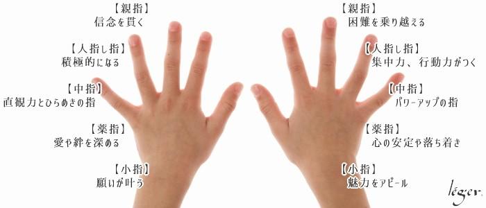 指輪をはめる指に込められた意味を解説