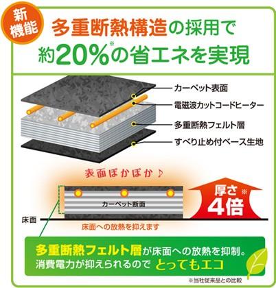 床面への放熱を抑える独自の「高断熱構造」を採用。断熱、保温性が大幅アップし、従来品より約20%の省エネ効果を実現しました。