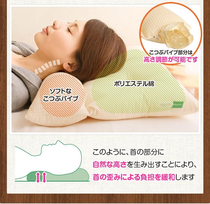ネックフィット枕のメカニズム