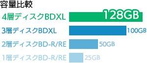 大容量BDXL対応