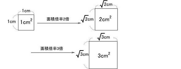 面積倍率説明
