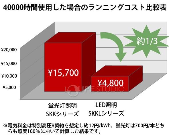 40000時間使用した場合のランニングコスト比較表