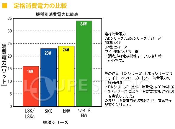 定格消費電力の比較