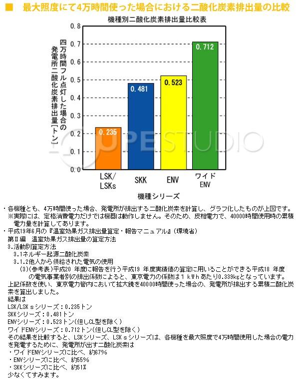 二酸化炭素排出量の比較