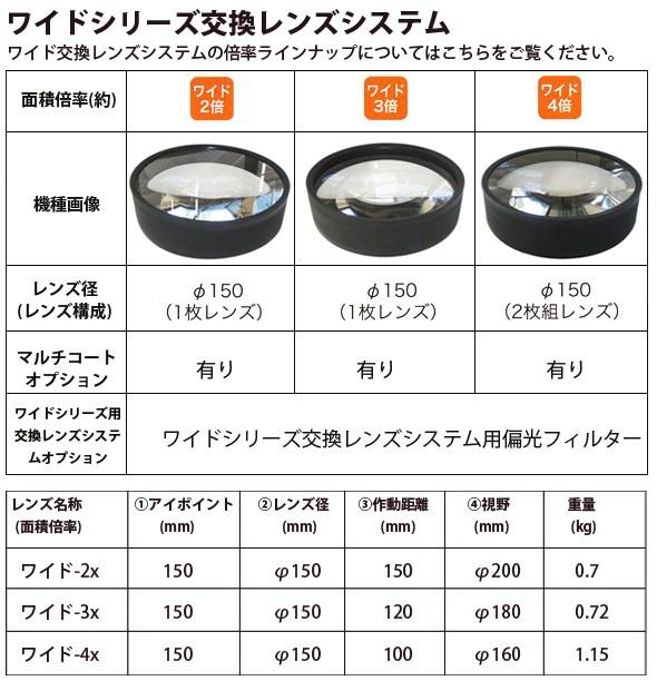 ワイドシリーズ交換レンズシステム