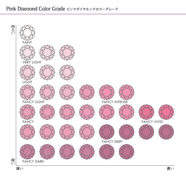 ピンクダイヤについて