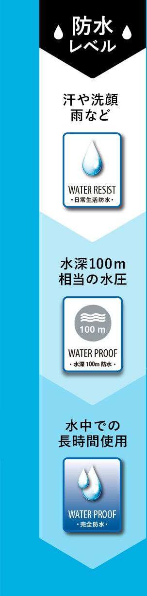 防水レベル