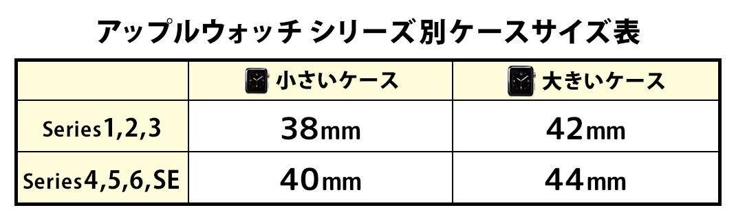 アップルウオッチシリーズ別ケースサイズ表