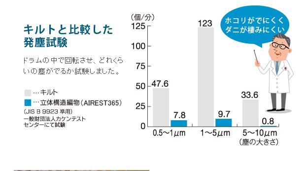 マットレス クール 高反発 エアー マットレス エアレスト365ライト ダブル 137×200cm 12600025