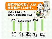 野菜摂取量 年代別グラフ