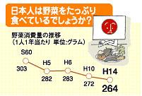 日本人 野菜年間消費量 推移