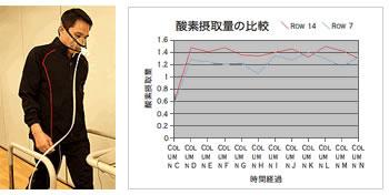 酸素摂取量の比較