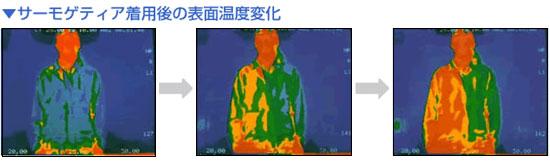 シェイプスーツ サーモゲティア着用後の表面温度の変化