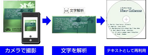 スマホで撮影、文字を解析、テキストとしてラベルデザインに使用できる例