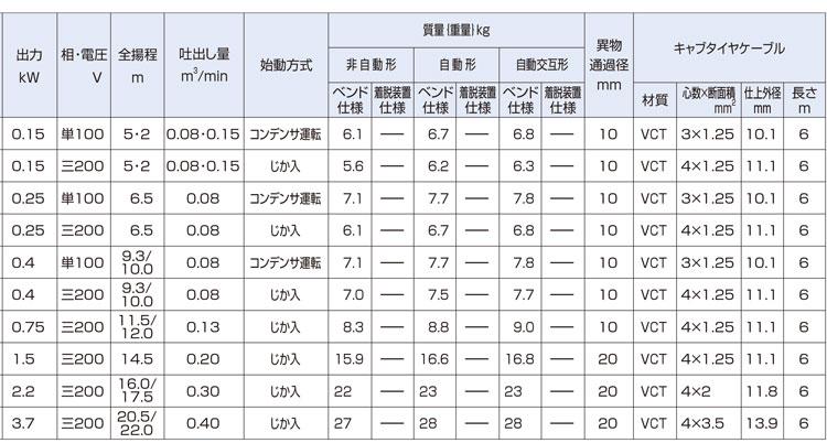 鶴見水中ポンプ資料