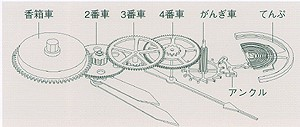 機械式腕時計の構造