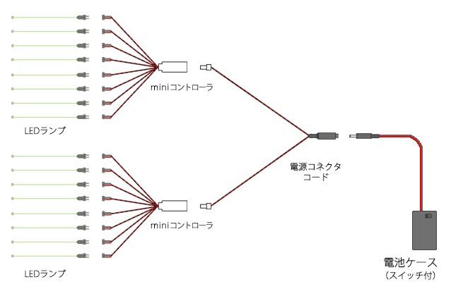 miniコントローラの基本配線構成