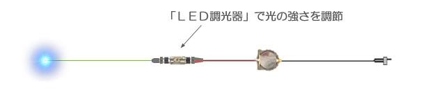 LED調光器で光の強さを調節