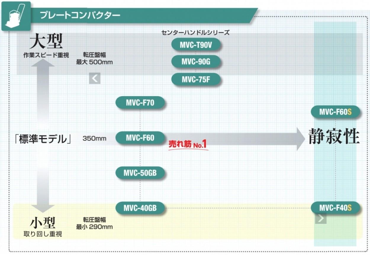 三笠産業プレートコンパクター説明10