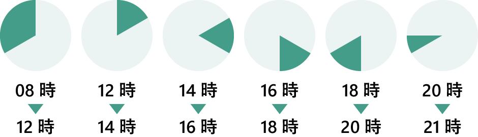 配達時間帯:午前中、14時 - 16時、16時 - 18時、18時 - 20時