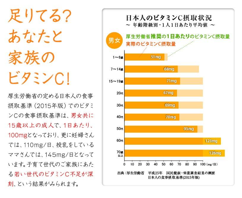 日本人のビタミンC摂取状況